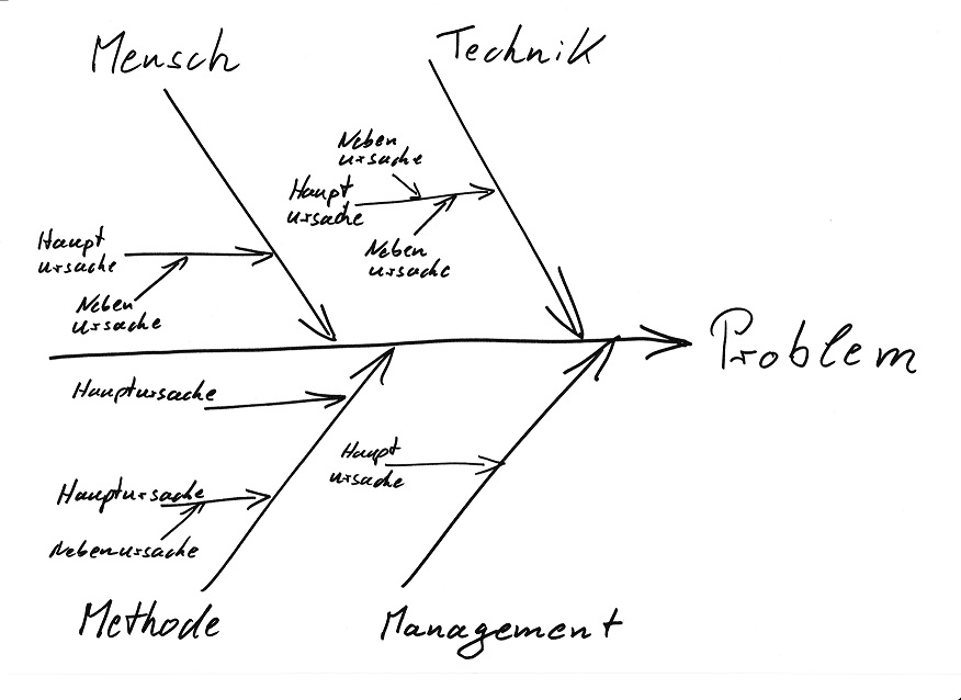 Ursache-Wirkungs-Diagramm